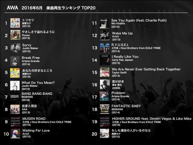 AWA「2016年6月の月間楽曲再生回数ランキング」に西野カナ・Flowerがランクイン!
