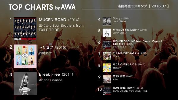 AWA「2016年7月の月間楽曲再生回数ランキング」に三代目 J Soul Brothers、西野カナらがランクイン