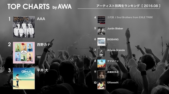AWA アーティスト別再生回数ランキング (okmusic UP's)