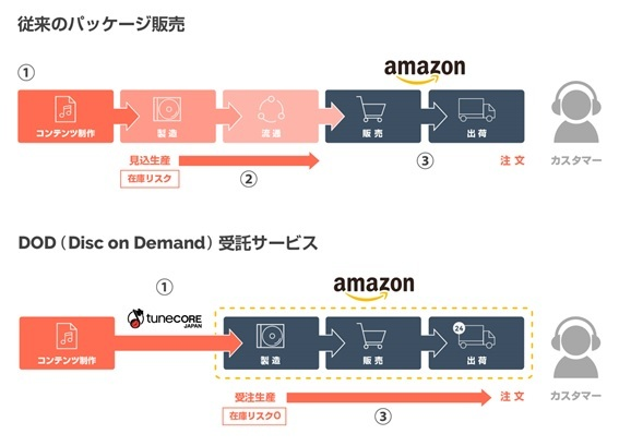 『Amazon Disc on Demand 受託サービス』 (okmusic UP's)